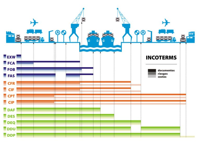 incoterms GUADUA COLOMBIA